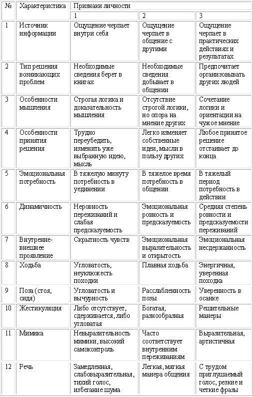Определение типа личности