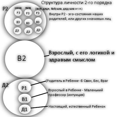 Структура личности 2-го порядка