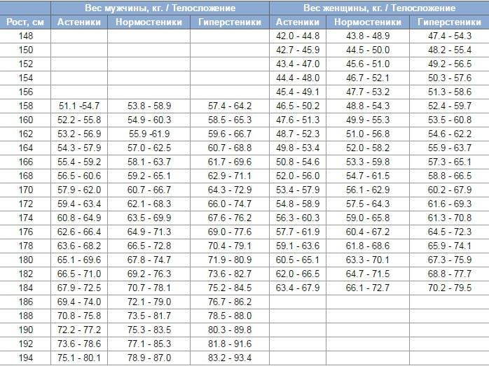 Рассчитать индекс идеального веса по телосложению