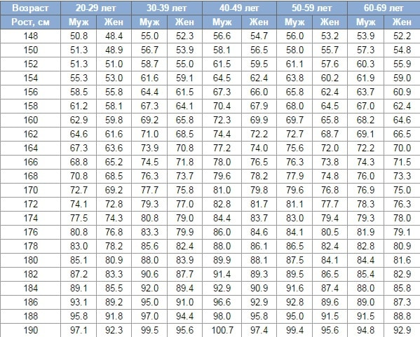 Таблица ИМТ для мужчин и женщин по возрасту