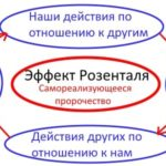 Эффект Пигмалиона Самоисполняющееся пророчество: как предсказать себе судьбу