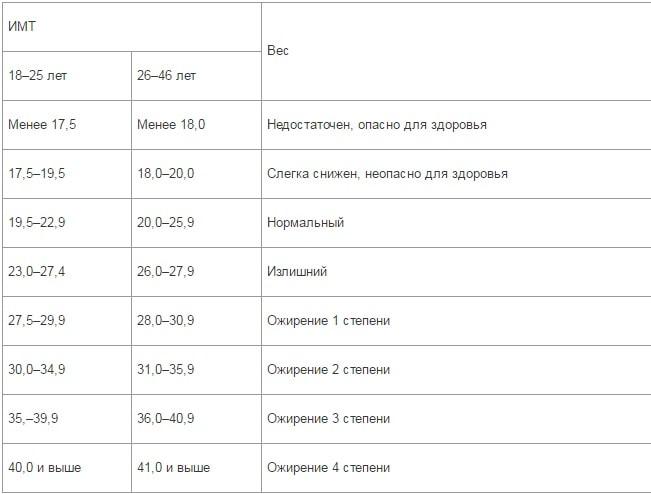 Таблица индекса Кегля