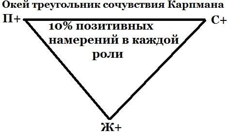 Треугольник Сочувствия Карпмана
